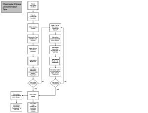 Clinical Documentation Workflow